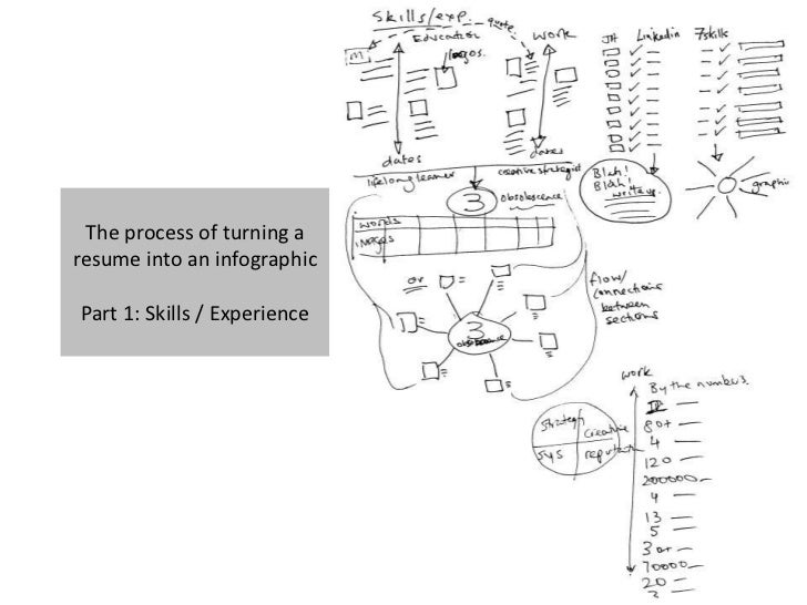 The process of turning aresume into an infographicPart 1: Skills / Experience