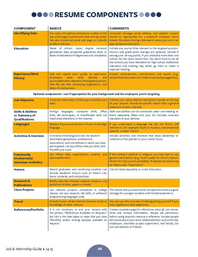 resume writing articles