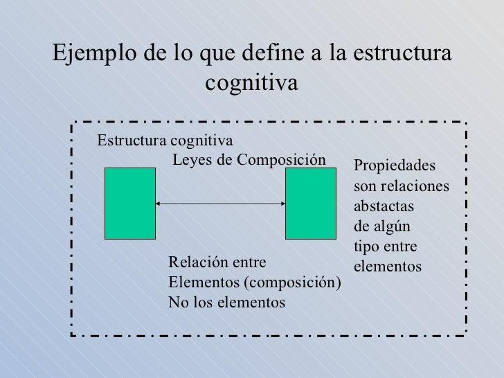 Resumen Libre Piaget Vigotski Y Maturana Constructivismo A