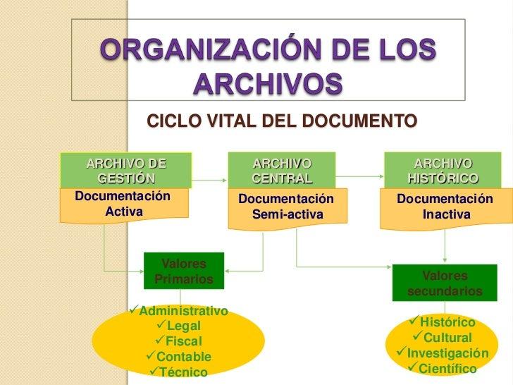 Resumen Archivos Digitales