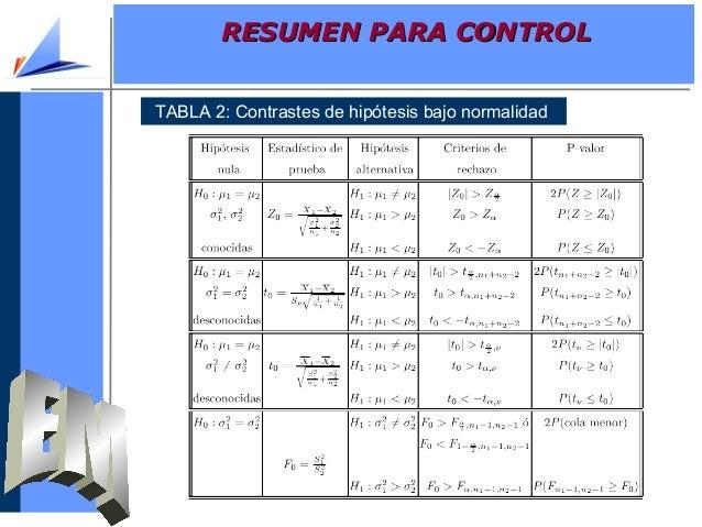 TABLA 2: Contrastes de hipótesis bajo normalidadRESUMEN PARA CONTROLRESUMEN PARA CONTROL