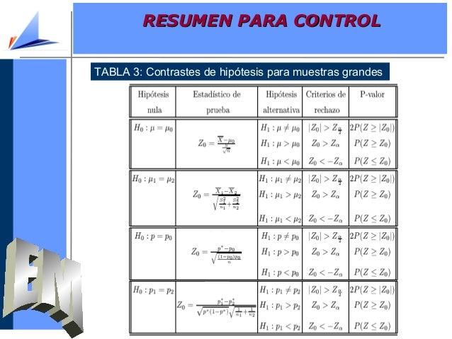 TABLA 3: Contrastes de hipótesis para muestras grandesRESUMEN PARA CONTROLRESUMEN PARA CONTROL