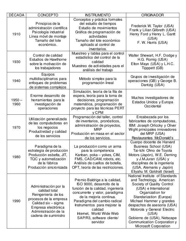 resumen de la historia de la administraci 243 n de operaciones
