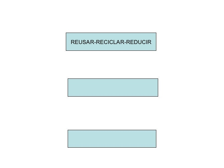 REUSAR-RECICLAR-REDUCIR