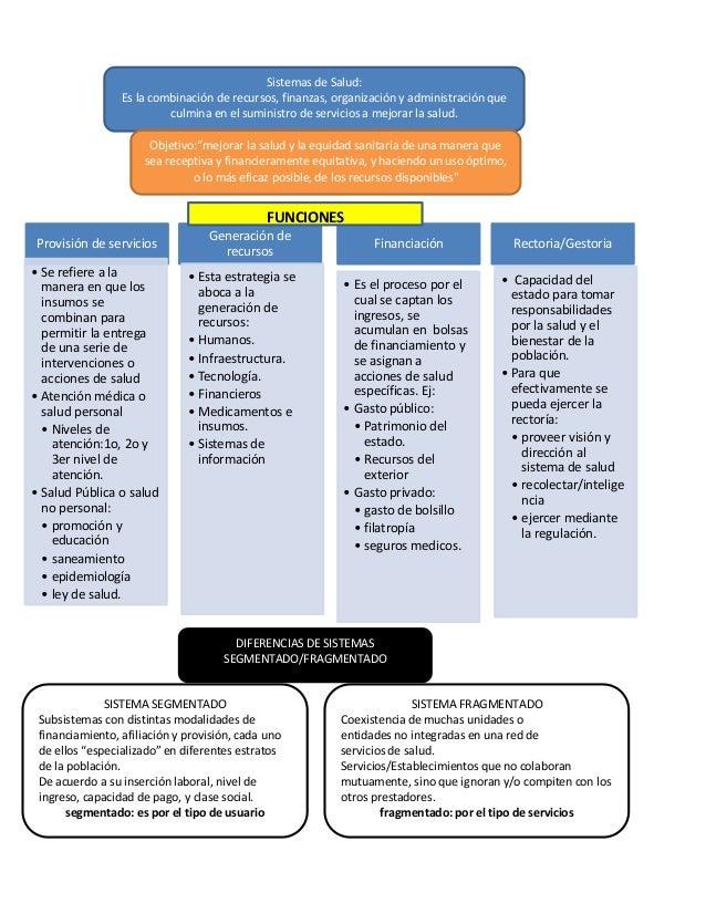Sistemas de Salud: Es la combinación de recursos, finanzas, organización y administración que culmina en el suministro de ...