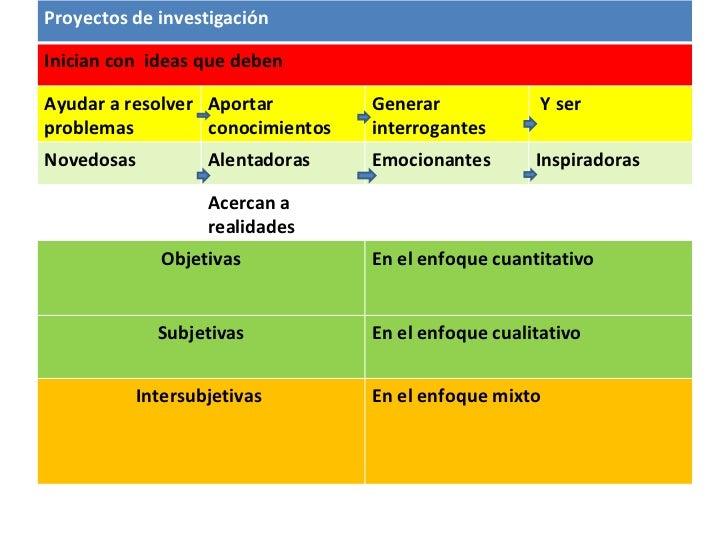 resumen de metodolog u00eda de la investigaci u00f3n seg u00fan sampieri h
