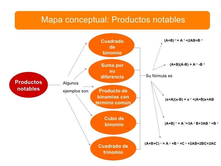 Mapa conceptual: Productos notables Productos notables Algunos  ejemplos son Cuadradode binomio Cuadrado de trinomio Su fó...