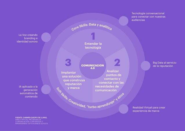 """""""Los retos del Dircom ante la tecnología conversacional"""" (Resumen ejecutivo) Slide 3"""
