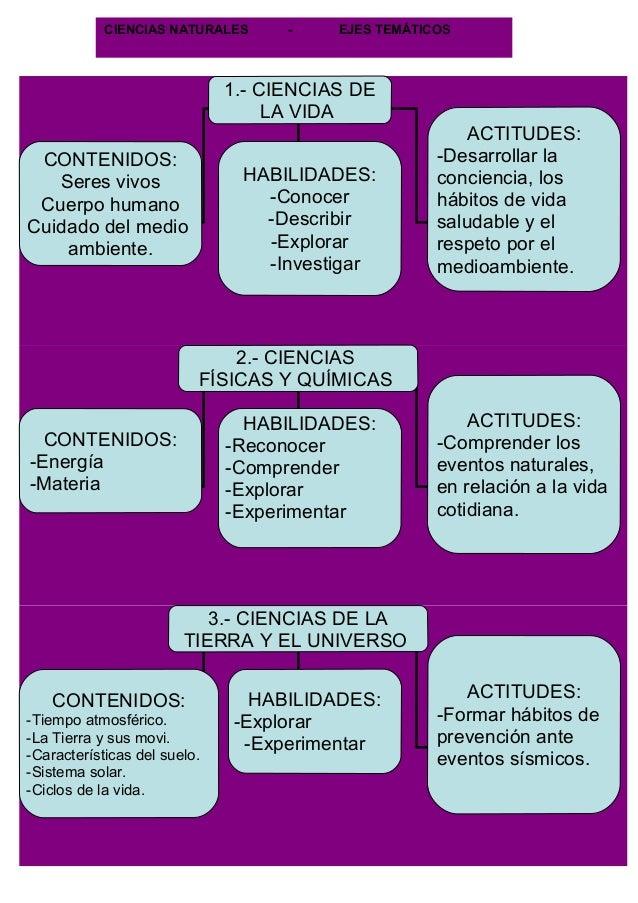 CIENCIAS NATURALES      -    EJES TEMÁTICOS                              1.- CIENCIAS DE                                  ...