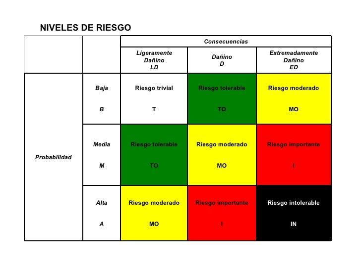 NIVELES DE RIESGO Riesgo intolerable IN Riesgo importante I Riesgo moderado MO Alta A Riesgo importante I Riesgo moderado ...