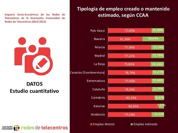Tipología de empleo creado o mantenido                                    estimado, según CCAA                            ...
