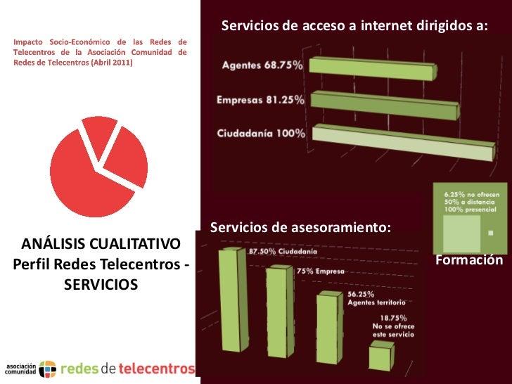 Servicios de acceso a internet dirigidos a:                             Servicios de asesoramiento: ANÁLISIS CUALITATIVOPe...