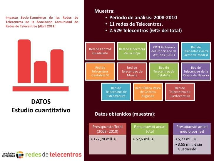 Muestra:                             • Periodo de análisis: 2008-2010                             • 11 redes de Telecentro...