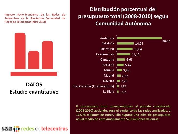 Distribución porcentual del                           presupuesto total (2008-2010) según                                 ...