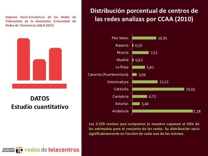Distribución porcentual de centros de                         las redes analizas por CCAA (2010)                          ...