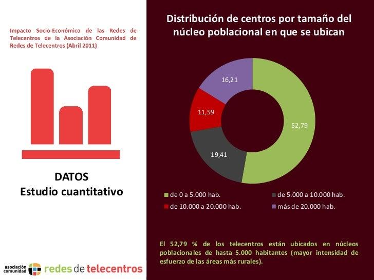 Distribución de centros por tamaño del                          núcleo poblacional en que se ubican                       ...