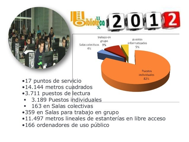 Nº de préstamos domiciliarios 96.799 Descargas e-books 12.082 Nº de consultas a recursos-e 256.698 Nº de descargas de recu...