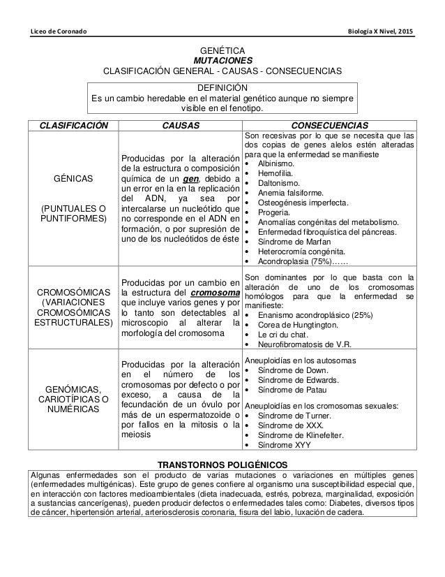 Liceo de Coronado Biología X Nivel, 2015 GENÉTICA MUTACIONES CLASIFICACIÓN GENERAL - CAUSAS - CONSECUENCIAS DEFINICIÓN Es ...