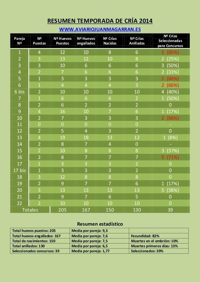 RESUMEN TEMPORADA DE CRÍA 2014  WWW.AVIARIOJUANMAGARRAN.ES Pareja Nº Nº Puestas Nº Huevos Puestos Nº Huevos engallados Nº ...