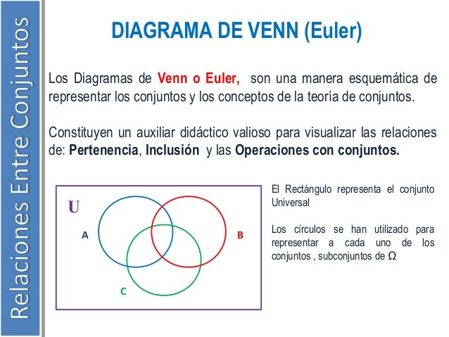 Resumen teoria de conjuntos diagrama de venn ccuart Choice Image