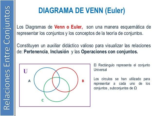 Ejercicios Resueltos Diagrama De Venn Euler: Resumen teoria de conjuntos,Chart