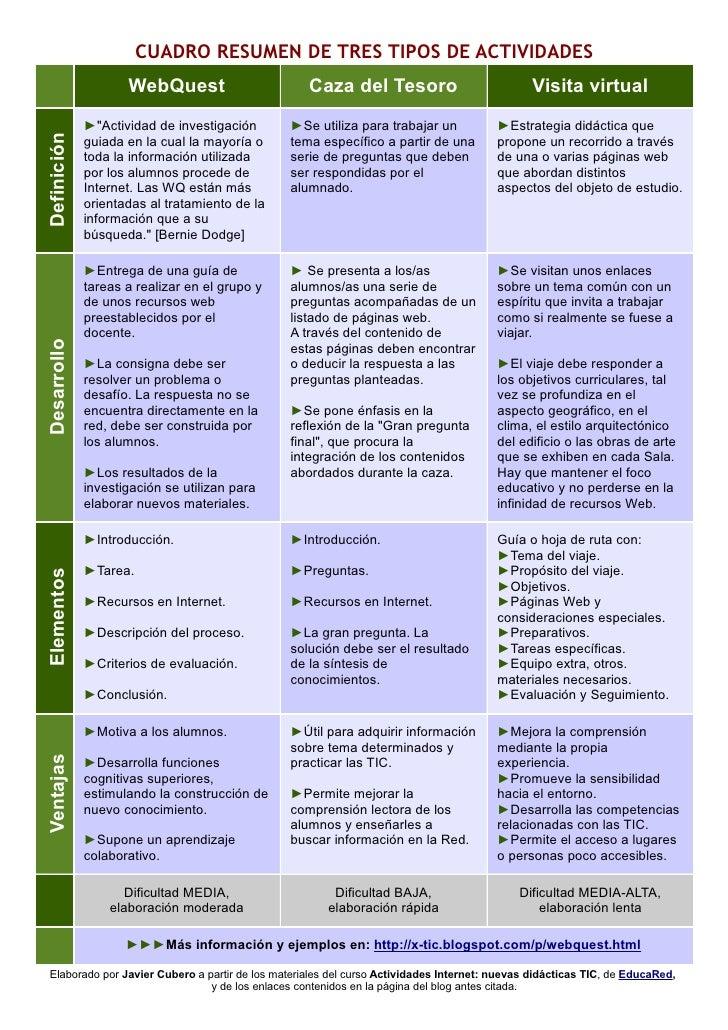 .                          CUADRO RESUMEN DE TRES TIPOS DE ACTIVIDADES                     WebQuest                       ...