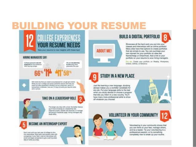 etiquette 4 building your resume