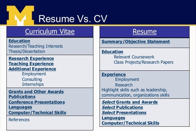 Resume ...  Resumes And Cover Letters