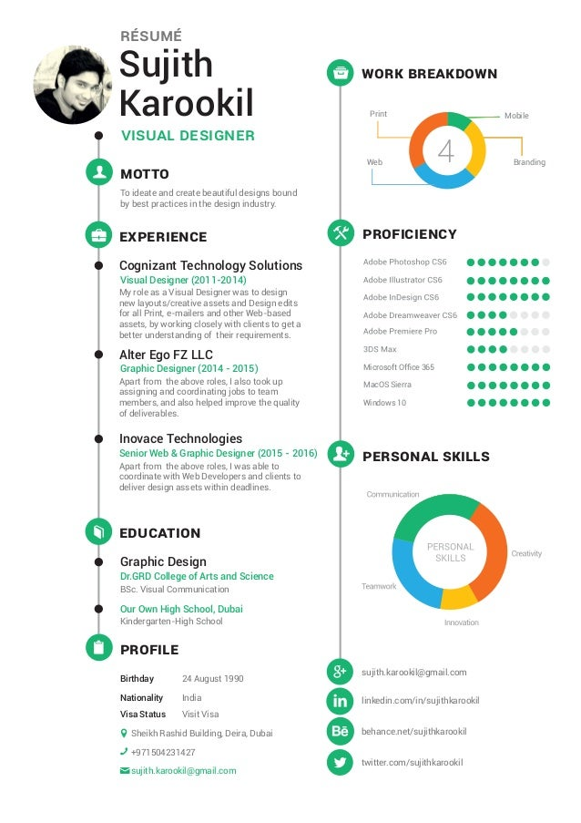 Proficiency Work Breakdown Personal Skills Profile Sujith Karookil Visual  Designer Résumé Cognizant Technology Solutions V.  Visual Designer Resume