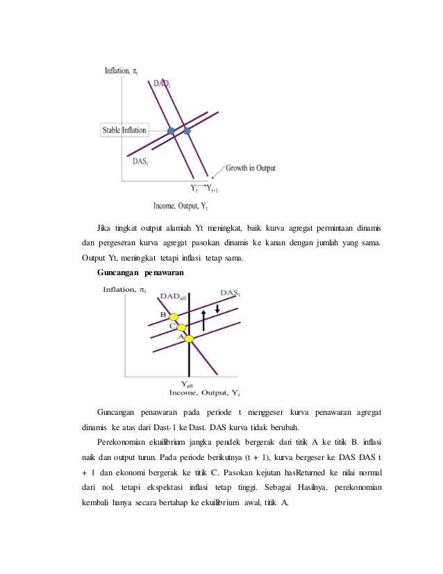 Resume makro ekonomi bab 1 19 mankiw 44 pertumbuhan ccuart Images