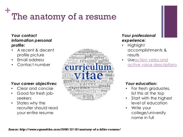 SlideShare  How To Write A Resume Profile