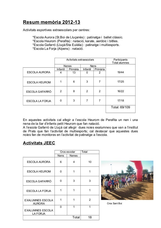 Resum memòria 2012-13 Activitats esportives extraescolars per centres: *Escola Aurora (St.Boi de Lluçanès) : patinatge i b...