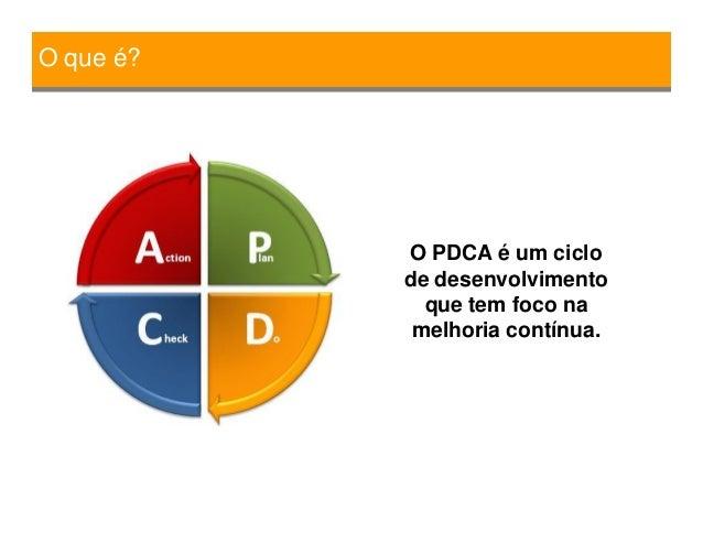 Resumo Ciclo PDCA Slide 3