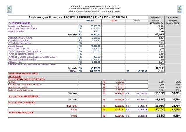 ASSOCIAÇÃO DOS FUNCIONÁRIOS DA CEPLAC – AFC/ILHÉUS                                                    FUNDADA EM 19 DE MAR...