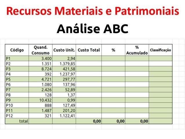 Recursos Materiais e Patrimoniais Análise ABC