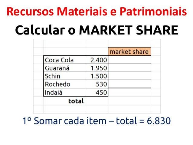 Recursos Materiais e Patrimoniais Calcular o MARKET SHARE  1º Somar cada item – total = 6.830
