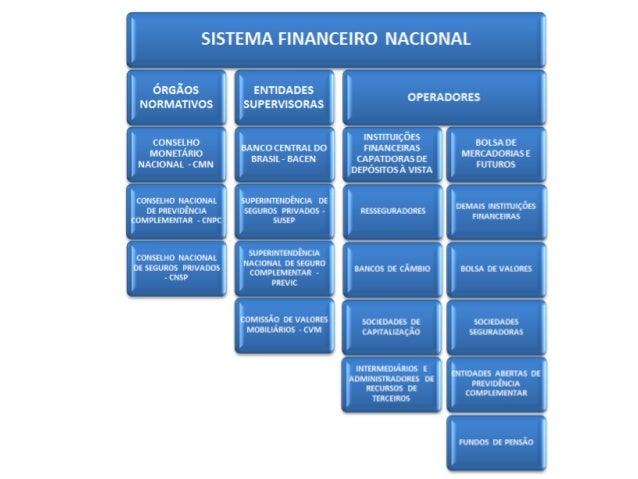 CMNÓrgão máximo do SFN.Tem funções somentede normatizar, quemexecuta é o BACEN.Regula o valor externo einterno da moeda. Z...