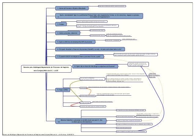 Resumo para Modelagem/Mapeamento de Processos de Negócios www.CompanyWeb.com.br | v.6.00 1. Nome do Processo e Objetivo/Re...