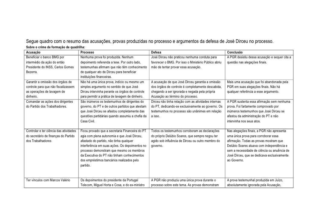 Segue quadro com o resumo das acusações, provas produzidas no processo e argumentos da defesa de José Dirceu no processo.S...
