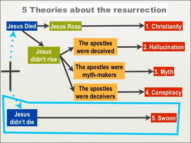 the theories of resurrection The bible claims that the resurrection of jesus not only validates all of jesus'  the theory that the resurrection was a deceptive plot also breaks down when the .