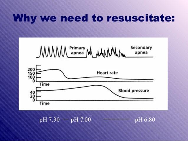 Resuscitation Enc 3
