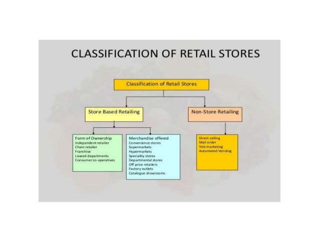 classification of stores The best italian resources about stores online and shopping in italy:leather goods,italian things and foodsitalian web is the directory on italy and everything italian.