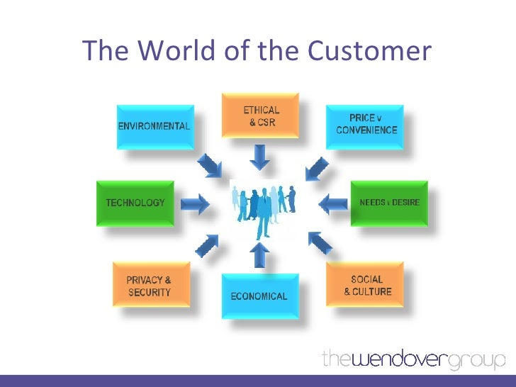 The World of the Customer