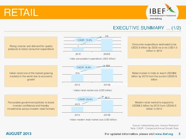 India : Retail Sector Report_August 2013 Slide 3