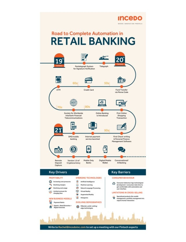 Complete Automation in Retail Banking – Incedo