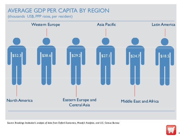average gdp per capita by region thousands us ppp rates per resid