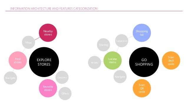 Aditi Retail App