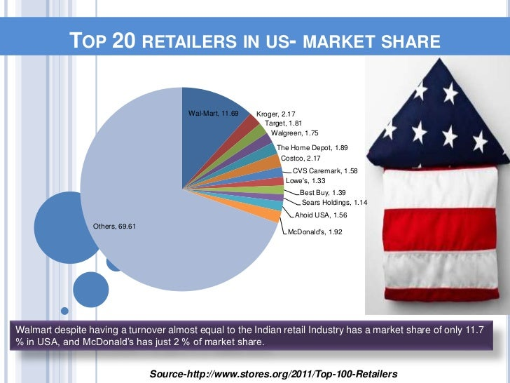 Study of Retail Industry of United States of America