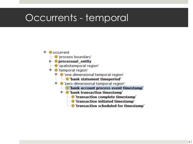 Retail banking an ontological example by lauren madar 41 occurrents temporal altavistaventures Image collections
