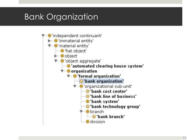Retail banking an ontological example by lauren madar 50 bank organization altavistaventures Image collections
